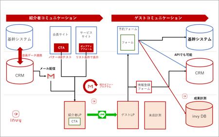 システム-1