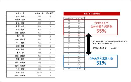 顧客の紹介分析-1