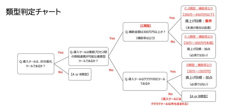 it-chart